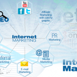 Internet Marketing And It Is Importance